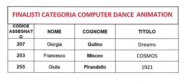 Computer dance animation